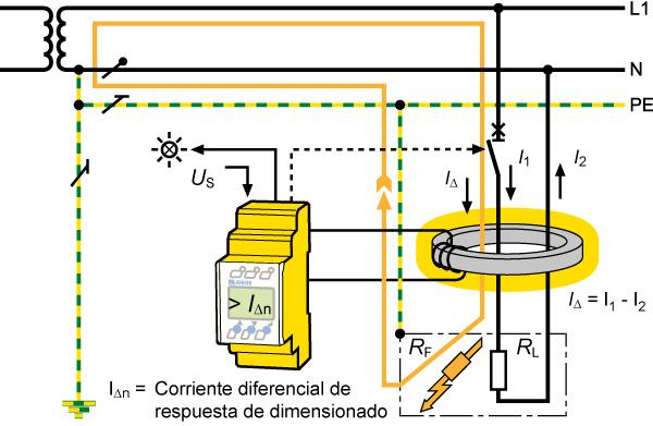 ¿Cómo funciona la vigilancia de la corriente diferencial?